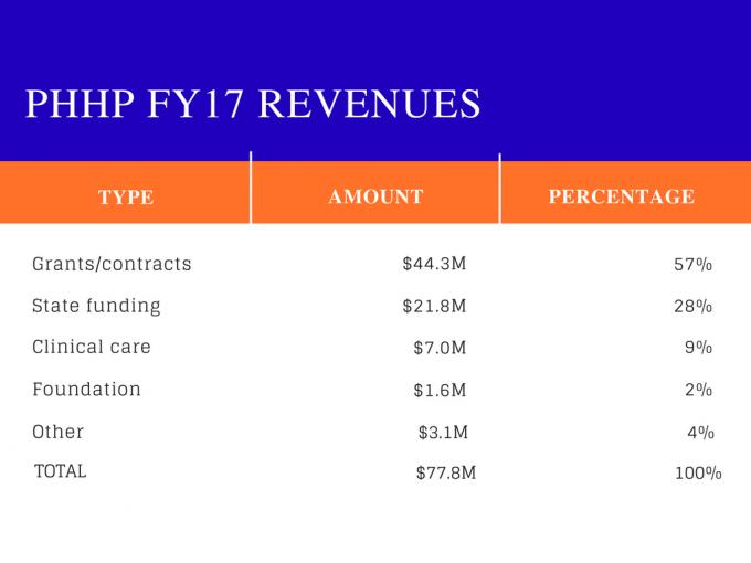 PHHP revenues